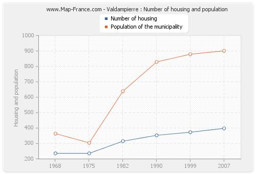 Valdampierre : Number of housing and population