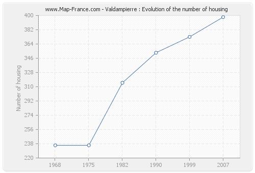 Valdampierre : Evolution of the number of housing