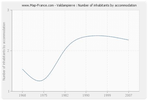 Valdampierre : Number of inhabitants by accommodation