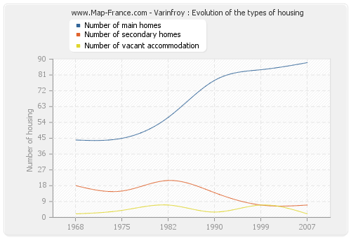 Varinfroy : Evolution of the types of housing