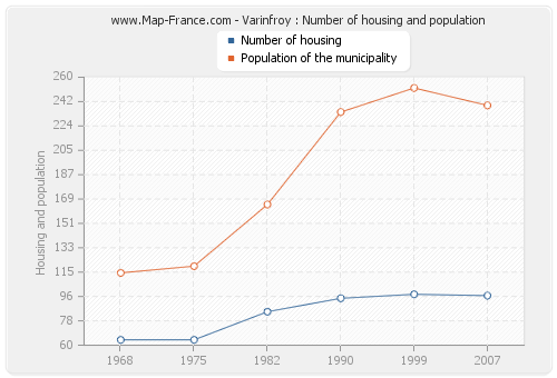 Varinfroy : Number of housing and population