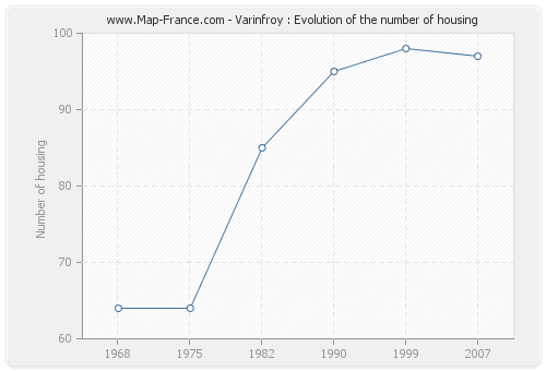 Varinfroy : Evolution of the number of housing