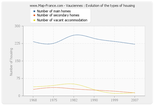 Vauciennes : Evolution of the types of housing