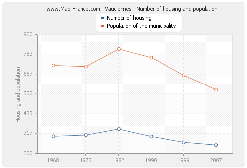 Vauciennes : Number of housing and population