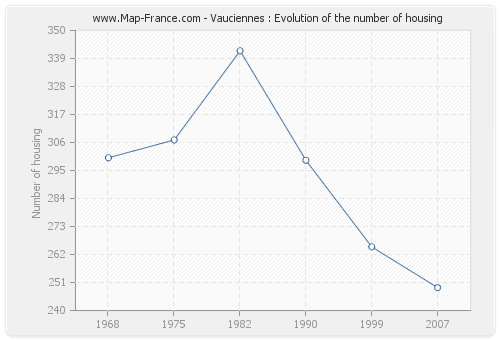 Vauciennes : Evolution of the number of housing