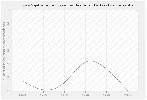 Vauciennes : Number of inhabitants by accommodation