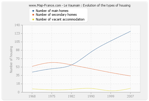 Le Vaumain : Evolution of the types of housing