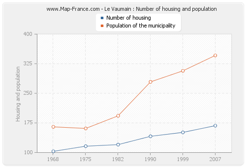 Le Vaumain : Number of housing and population