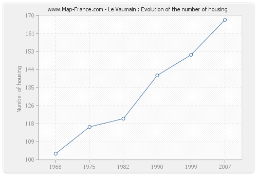Le Vaumain : Evolution of the number of housing