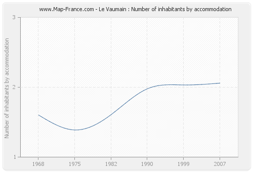 Le Vaumain : Number of inhabitants by accommodation
