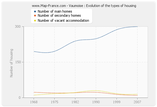 Vaumoise : Evolution of the types of housing