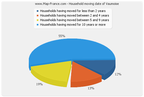 Household moving date of Vaumoise