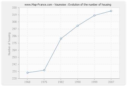 Vaumoise : Evolution of the number of housing