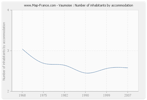 Vaumoise : Number of inhabitants by accommodation