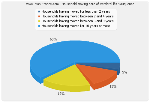 Household moving date of Verderel-lès-Sauqueuse
