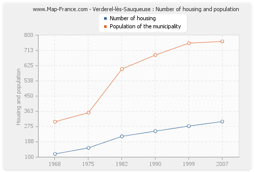 Verderel-lès-Sauqueuse : Number of housing and population