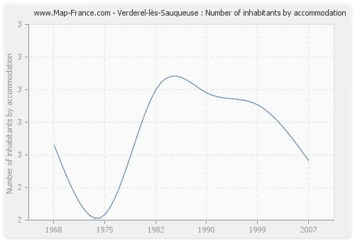 Verderel-lès-Sauqueuse : Number of inhabitants by accommodation