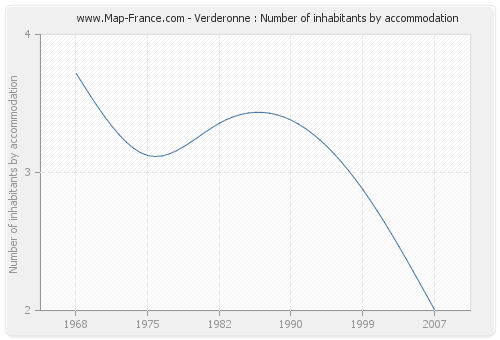 Verderonne : Number of inhabitants by accommodation