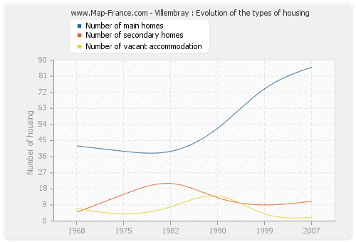 Villembray : Evolution of the types of housing