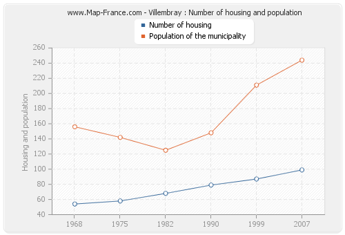 Villembray : Number of housing and population