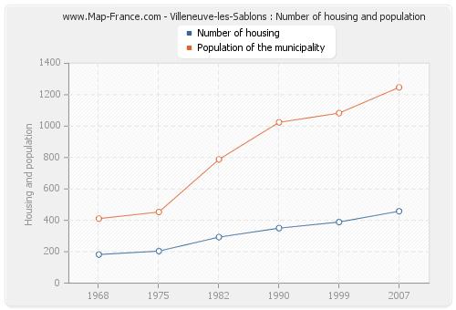 Villeneuve-les-Sablons : Number of housing and population