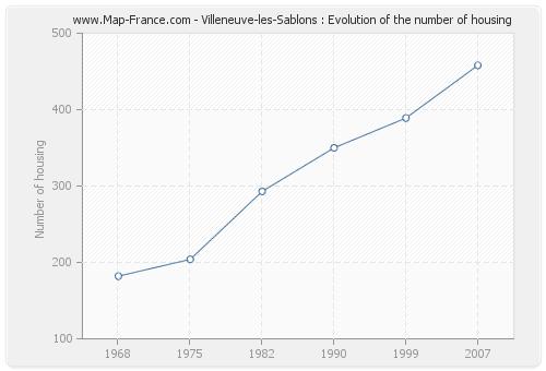 Villeneuve-les-Sablons : Evolution of the number of housing