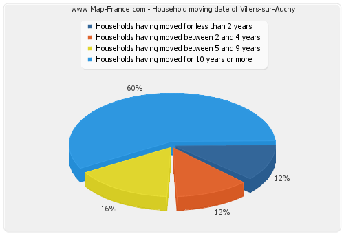 Household moving date of Villers-sur-Auchy