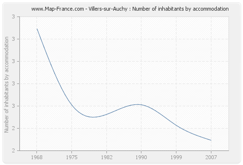 Villers-sur-Auchy : Number of inhabitants by accommodation