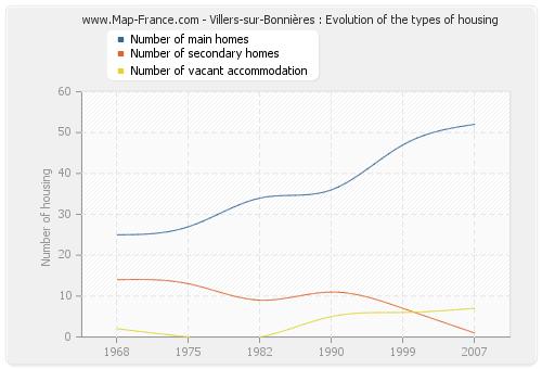 Villers-sur-Bonnières : Evolution of the types of housing