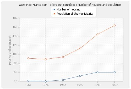 Villers-sur-Bonnières : Number of housing and population