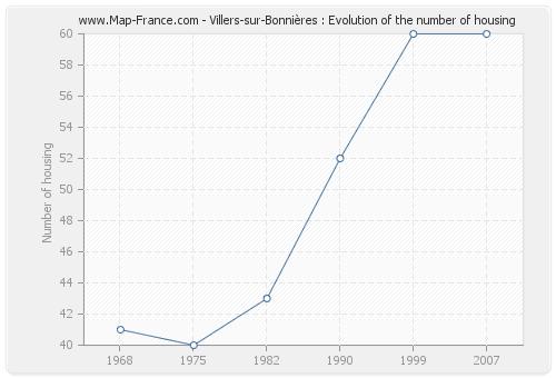 Villers-sur-Bonnières : Evolution of the number of housing