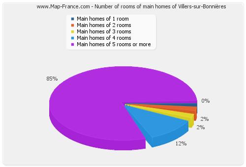 Number of rooms of main homes of Villers-sur-Bonnières