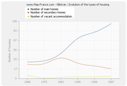 Villotran : Evolution of the types of housing