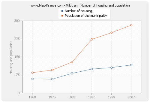 Villotran : Number of housing and population