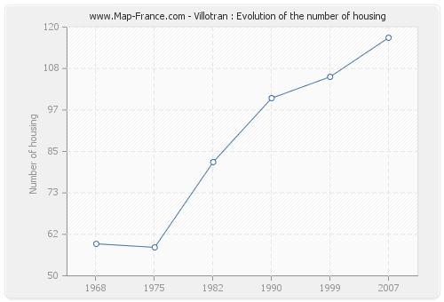 Villotran : Evolution of the number of housing