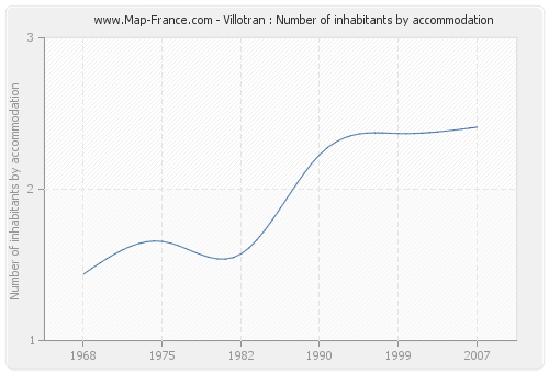 Villotran : Number of inhabitants by accommodation
