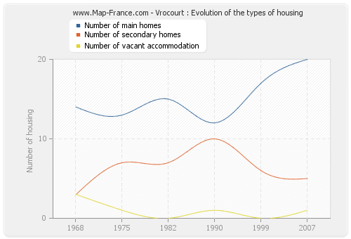 Vrocourt : Evolution of the types of housing