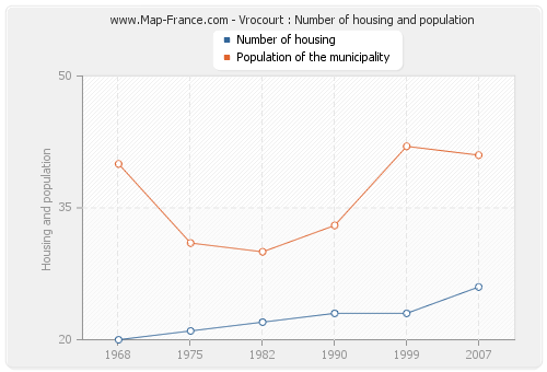 Vrocourt : Number of housing and population