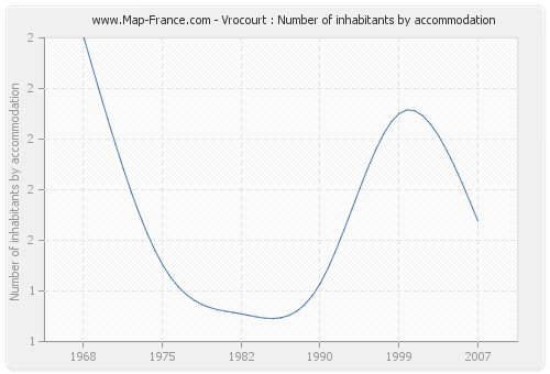 Vrocourt : Number of inhabitants by accommodation