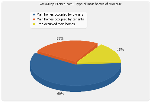 Type of main homes of Vrocourt