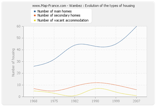 Wambez : Evolution of the types of housing