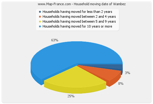 Household moving date of Wambez