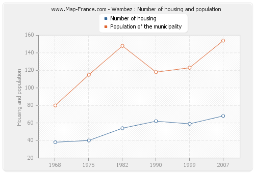 Wambez : Number of housing and population