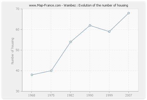 Wambez : Evolution of the number of housing