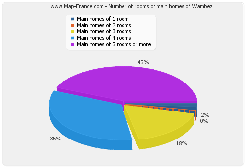 Number of rooms of main homes of Wambez