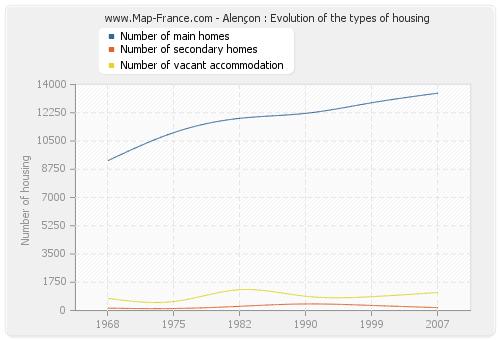 Alençon : Evolution of the types of housing