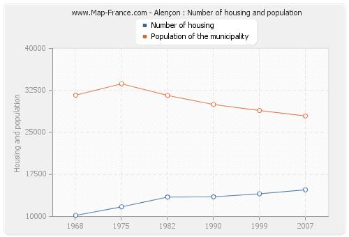 Alençon : Number of housing and population