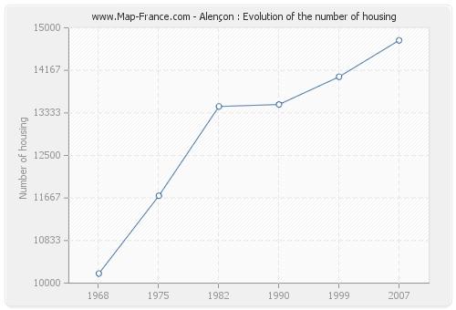 Alençon : Evolution of the number of housing