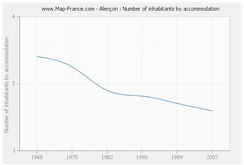 Alençon : Number of inhabitants by accommodation