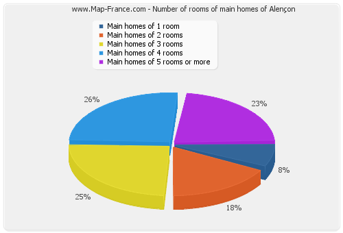 Number of rooms of main homes of Alençon